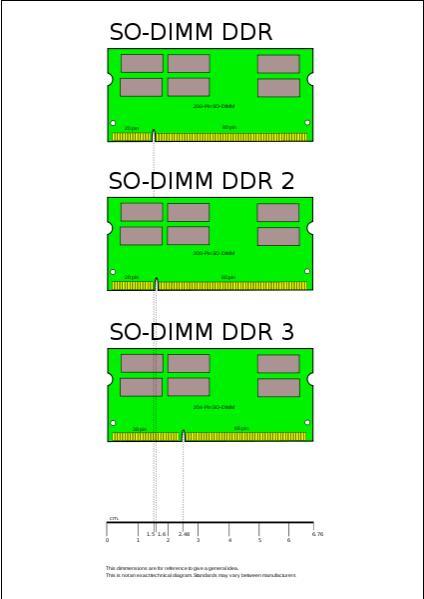 DDR-DDR2-DDR3 Sodimm.jpg