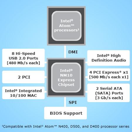 NM10_block-diagram-450x380.jpg